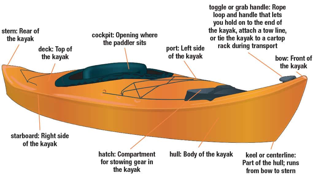 image of the different parts of a kayak