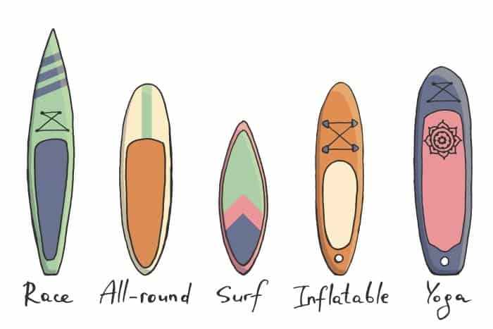 Illustration showing the different types of paddle boards