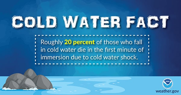 Cold Water Fact: Roughly 20 percent of people who fall in cold water die in the first minute of immersion due to cold water shock.