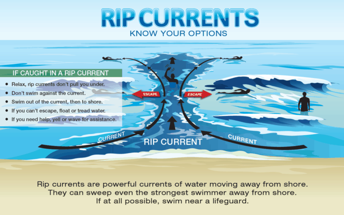 An infographic showing what to do if you get caught in a rip current