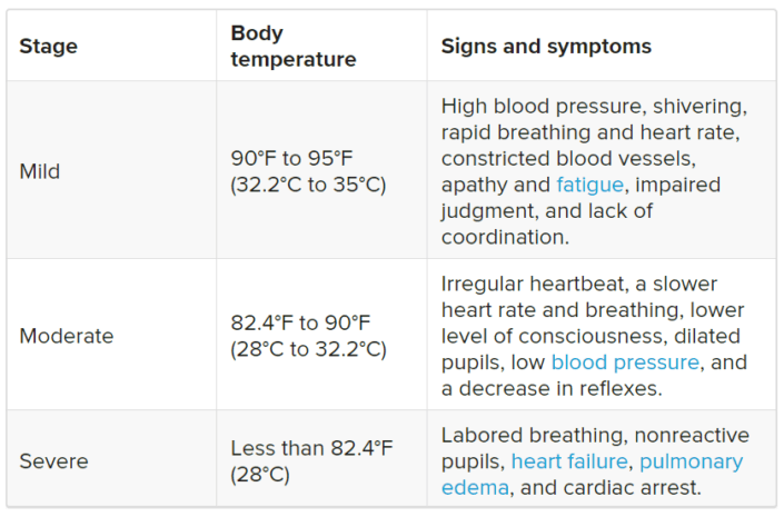 stages of hypothermia
